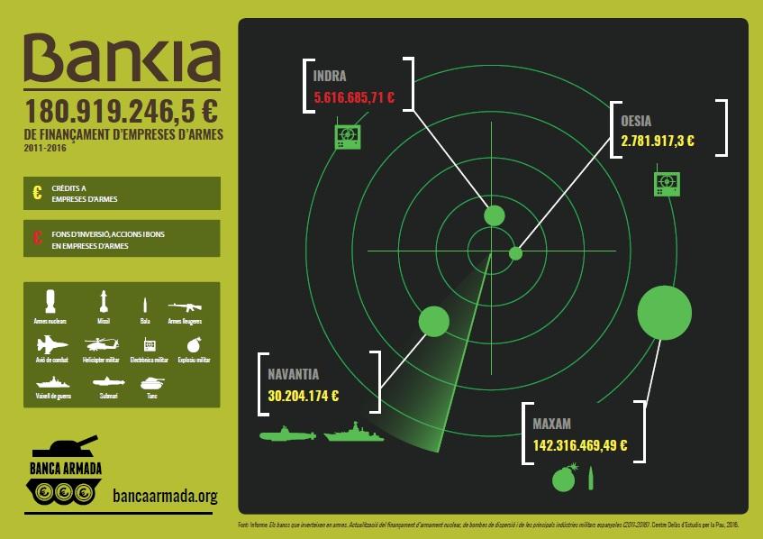 INFOGRAFIA_Bankia_CAT
